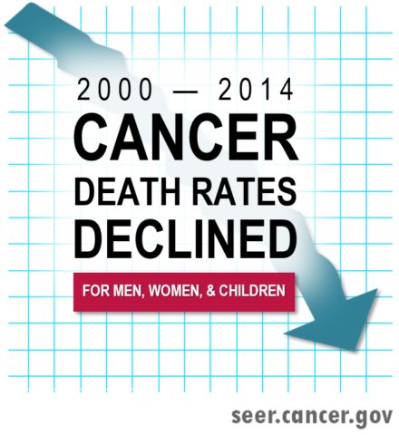 New report to the Nation on the Status of Cancer